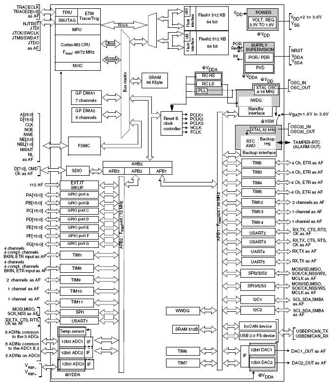базе ядра Cortex™-M3 с 1
